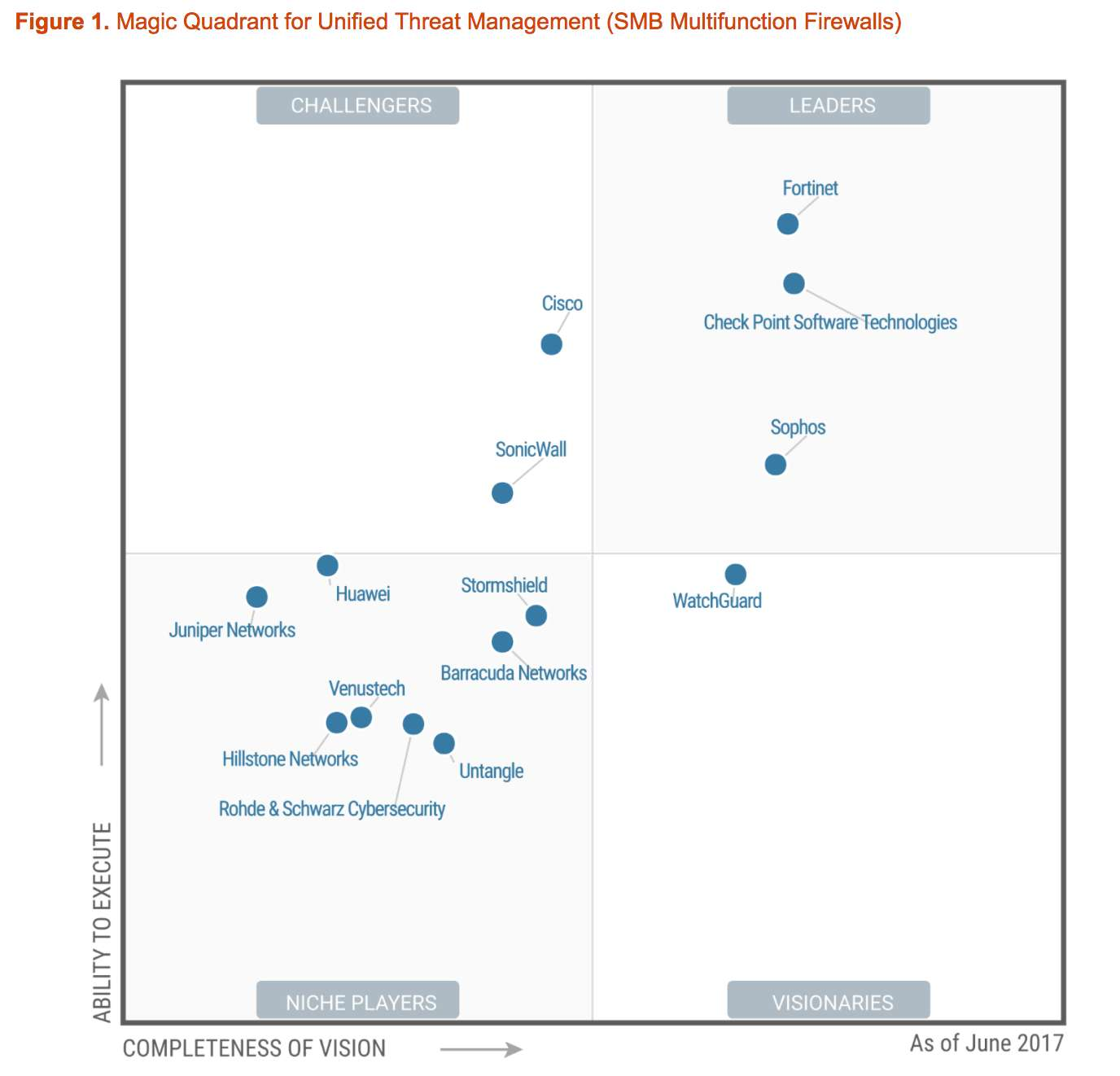 Fortinet Utm A Gartner S Magic Quadrant Leader 8 Times In